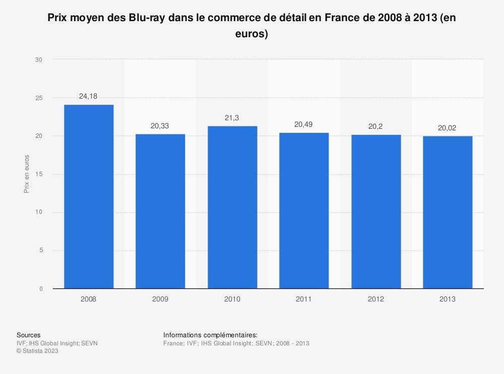 Statistique: Prix moyen des Blu-ray dans le commerce de détail en France de 2008 à 2013 (en euros) | Statista