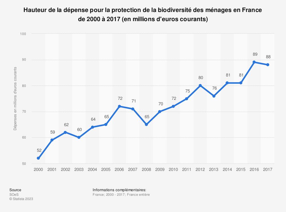 Statistique: Hauteur de la dépense pour la protection de la biodiversité et des paysages des ménages en France de 2000 à 2013 (en millions d'euros courants) | Statista