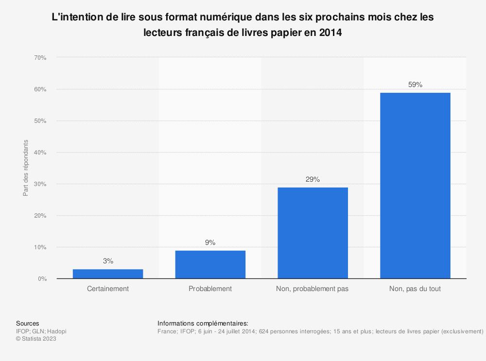 Statistique: L'intention de lire sous format numérique dans les six prochains mois chez les lecteurs français de livres papier en 2014 | Statista