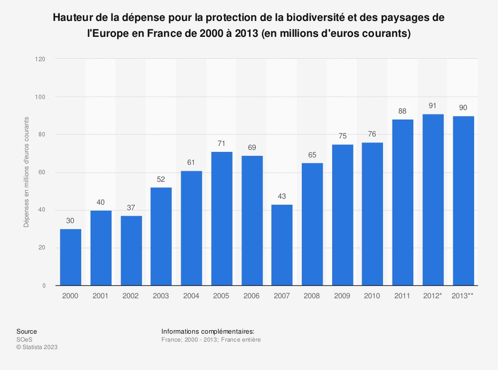 Statistique: Hauteur de la dépense pour la protection de la biodiversité et des paysages de l'Europe en France de 2000 à 2013 (en millions d'euros courants) | Statista