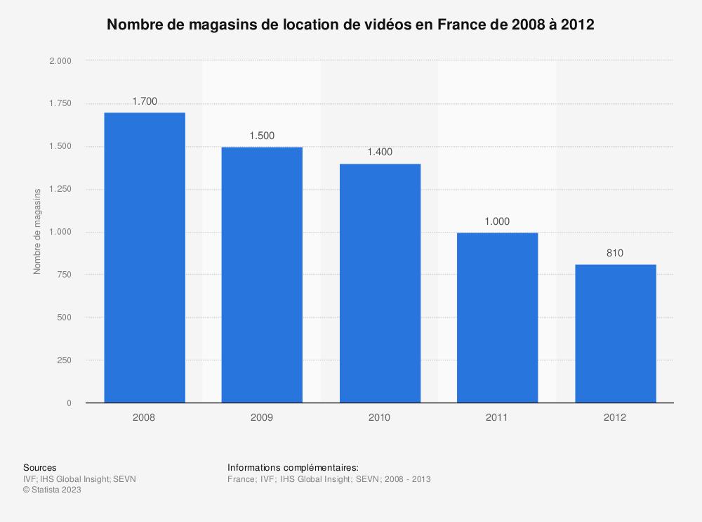 Statistique: Nombre de magasins de location de vidéos en France de 2008 à 2012 | Statista