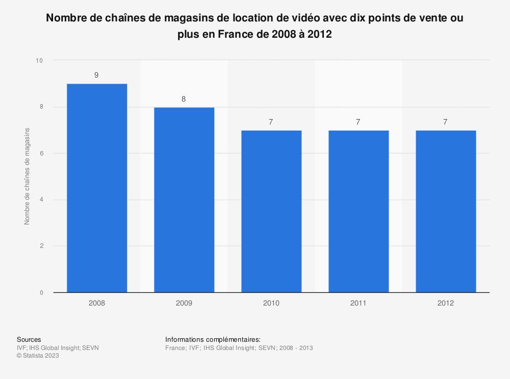 Statistique: Nombre de chaînes de magasins de location de vidéo avec dix points de vente ou plus en France de 2008 à 2012 | Statista