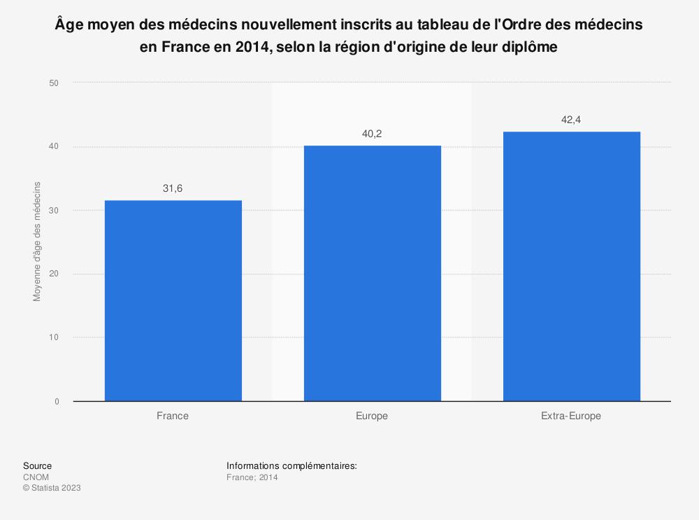 Statistique: Âge moyen des médecins nouvellement inscrits au tableau de l'Ordre des médecins en France en 2014, selon la région d'origine de leur diplôme  | Statista