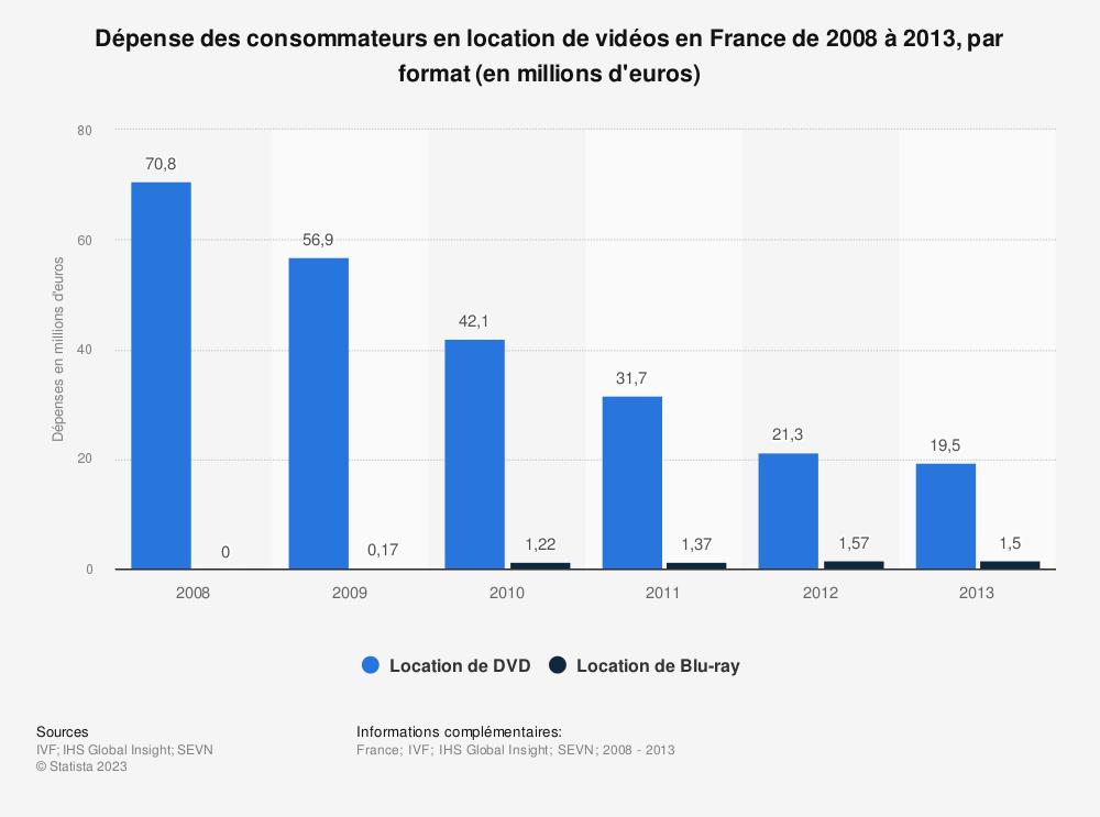 Statistique: Dépense des consommateurs en location de vidéos en France de 2008 à 2013, par format (en millions d'euros) | Statista