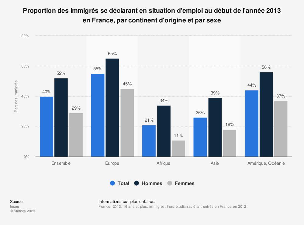 Statistique: Proportion des immigrés se déclarant en situation d'emploi au début de l'année 2013 en France, par continent d'origine et par sexe | Statista