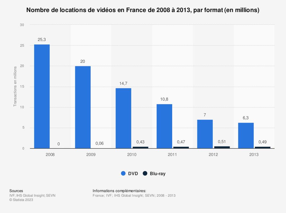 Statistique: Nombre de locations de vidéos en France de 2008 à 2013, par format (en millions) | Statista