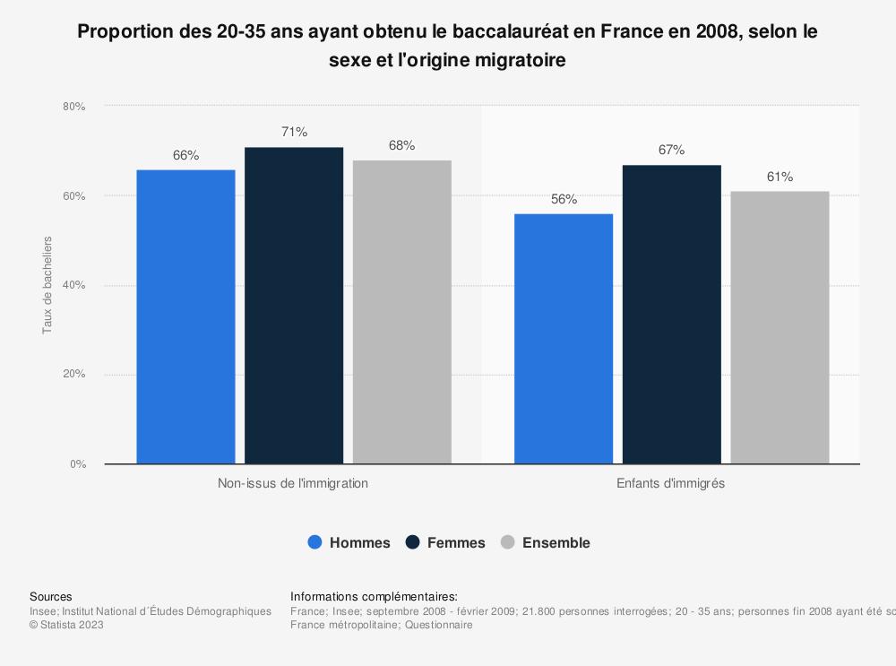 Statistique: Proportion des 20-35 ans ayant obtenu le baccalauréat en France en 2008, selon le sexe et l'origine migratoire | Statista