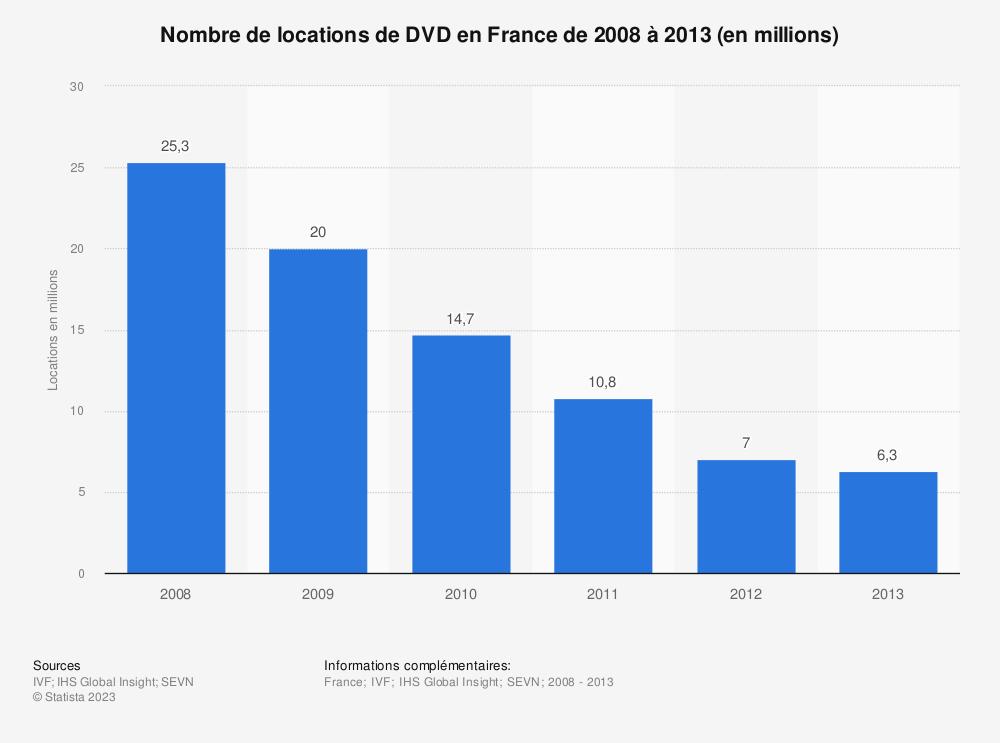 Statistique: Nombre de locations de DVD en France de 2008 à 2013 (en millions) | Statista