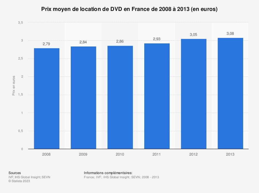 Statistique: Prix moyen de location de DVD en France de 2008 à 2013 (en euros) | Statista