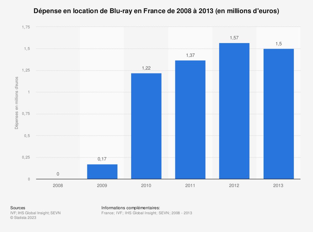 Statistique: Dépense en location de Blu-ray en France de 2008 à 2013 (en millions d'euros) | Statista