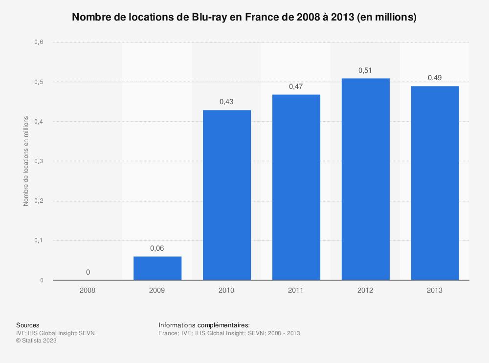Statistique: Nombre de locations de Blu-ray en France de 2008 à 2013 (en millions) | Statista