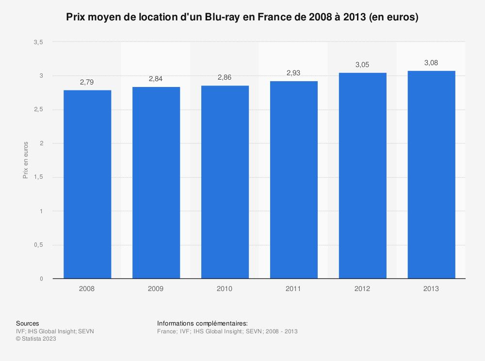 Statistique: Prix moyen de location d'un Blu-ray en France de 2008 à 2013 (en euros) | Statista