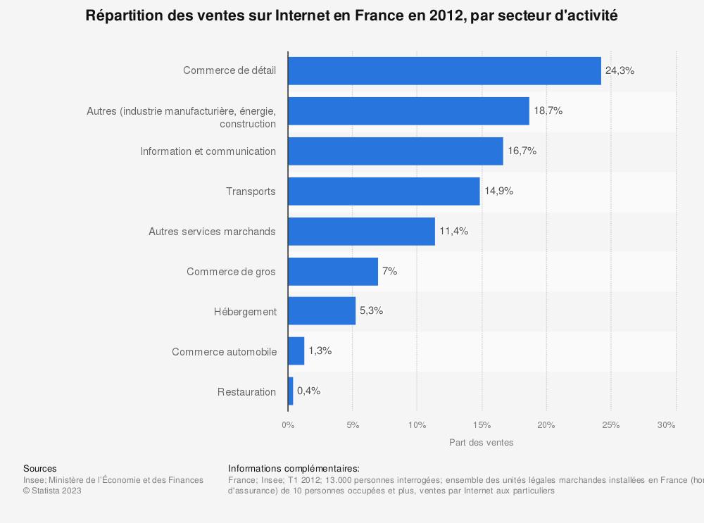 Statistique: Répartition des ventes sur Internet en France en 2012, par secteur d'activité | Statista