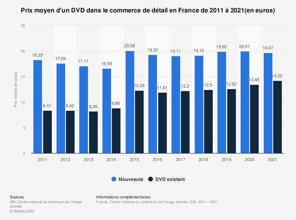 Statistique: Prix moyen d'un DVD dans le commerce de détail en France de 2011 à 2018 (en euros) | Statista
