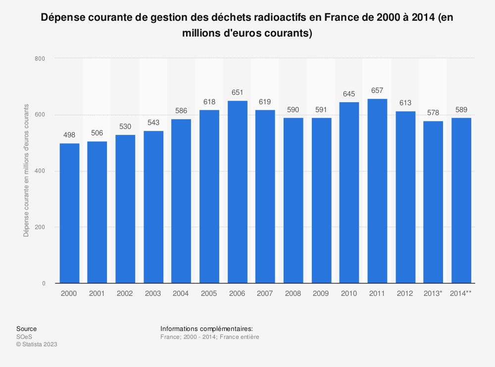 Statistique: Dépense courante de gestion des déchets radioactifs en France de 2000 à 2014 (en millions d'euros courants) | Statista