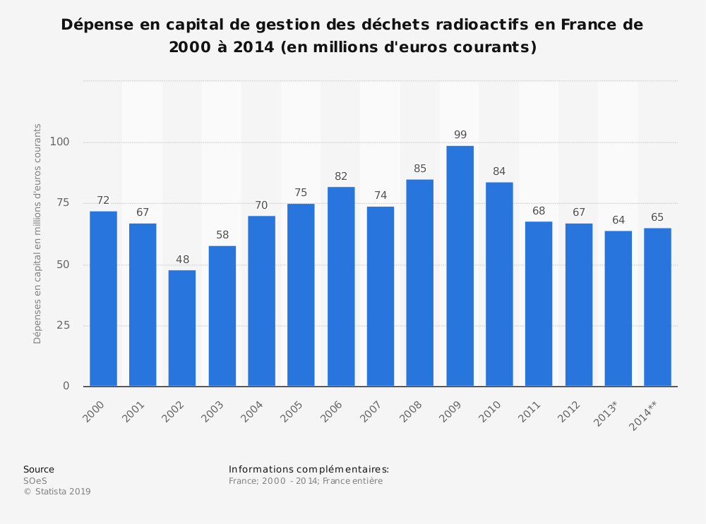 Statistique: Dépense en capital de gestion des déchets radioactifs en France de 2000 à 2014 (en millions d'euros courants) | Statista
