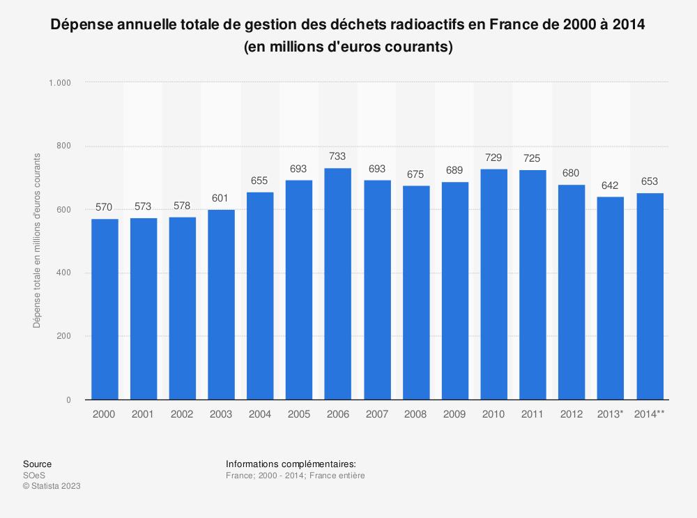 Statistique: Dépense annuelle totale de gestion des déchets radioactifs en France de 2000 à 2014 (en millions d'euros courants) | Statista