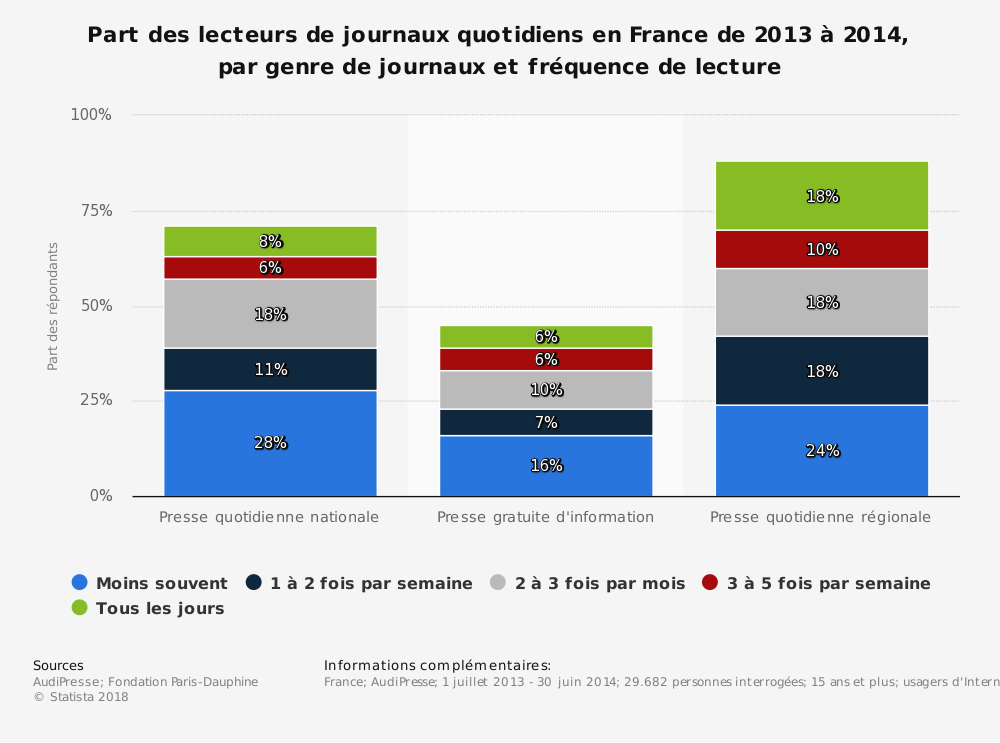 Statistique: Part des lecteurs de journaux quotidiens en France de 2013 à 2014, par genre de journaux et fréquence de lecture | Statista
