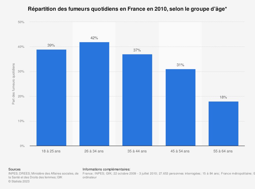 Statistique: Répartition des fumeurs quotidiens en France en 2010, selon le groupe d'âge* | Statista
