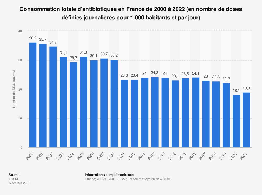 Statistique: Consommation totale d'antibiotiques en France de 2000 à 2016  (en nombre de doses définies journalières pour 1.000 habitants et par jour) | Statista