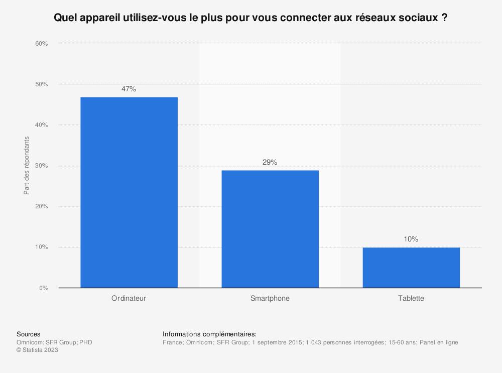 Statistique: Quel appareil utilisez-vous le plus pour vous connecter aux réseaux sociaux ? | Statista