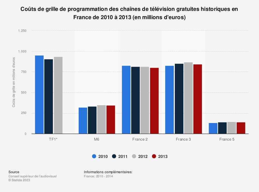 Statistique: Coûts de grille de programmation des chaînes de télévision gratuites historiques en France de 2010 à 2013 (en millions d'euros) | Statista