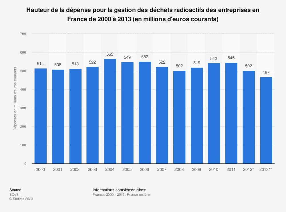 Statistique: Hauteur de la dépense pour la gestion des déchets radioactifs des entreprises en France de 2000 à 2013 (en millions d'euros courants) | Statista