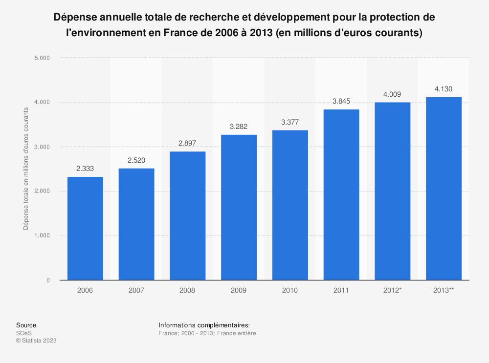 Statistique: Dépense annuelle totale de recherche et développement pour la protection de l'environnement en France de 2006 à 2013 (en millions d'euros courants) | Statista