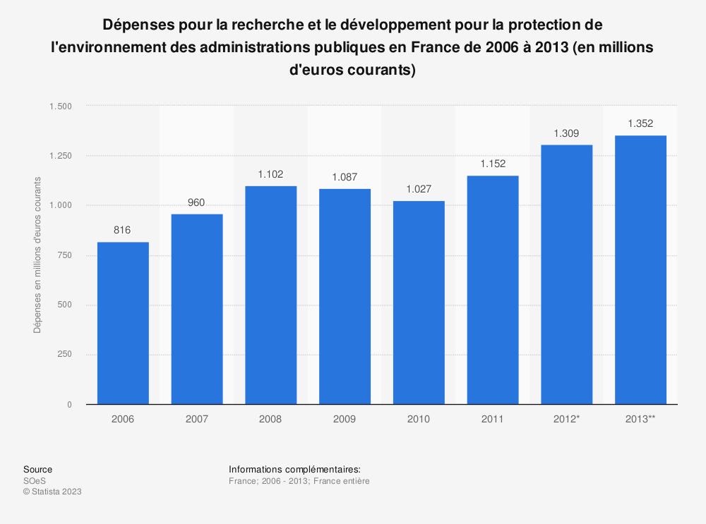 Statistique: Dépenses pour la recherche et le développement pour la protection de l'environnement des administrations publiques en France de 2006 à 2013 (en millions d'euros courants) | Statista