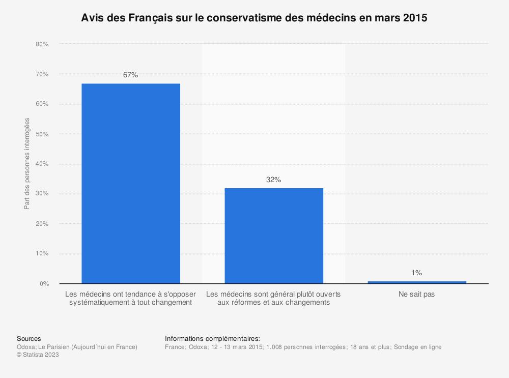 Statistique: Avis des Français sur le conservatisme des médecins en mars 2015 | Statista