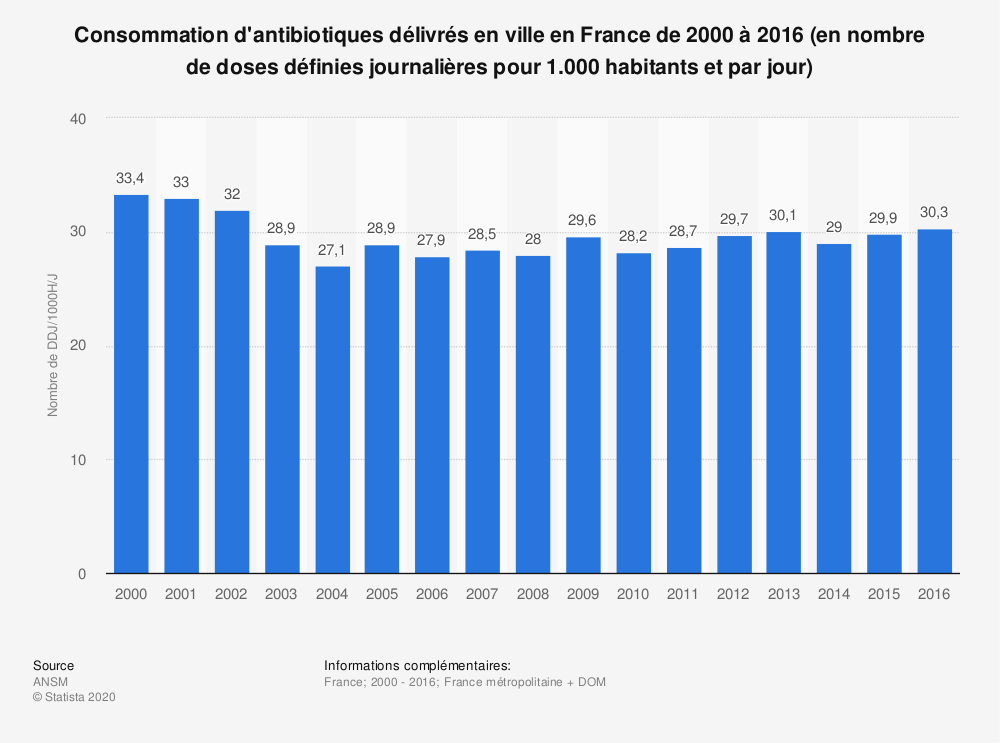 Statistique: Consommation d'antibiotiques délivrés en ville en France de 2000 à 2016 (en nombre de doses définies journalières pour 1.000 habitants et par jour) | Statista
