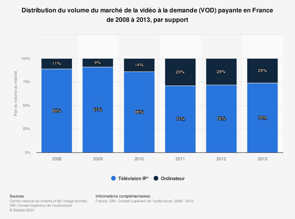 Statistique: Distribution du volume du marché de la vidéo à la demande (VOD) payante en France de 2008 à 2013, par support | Statista