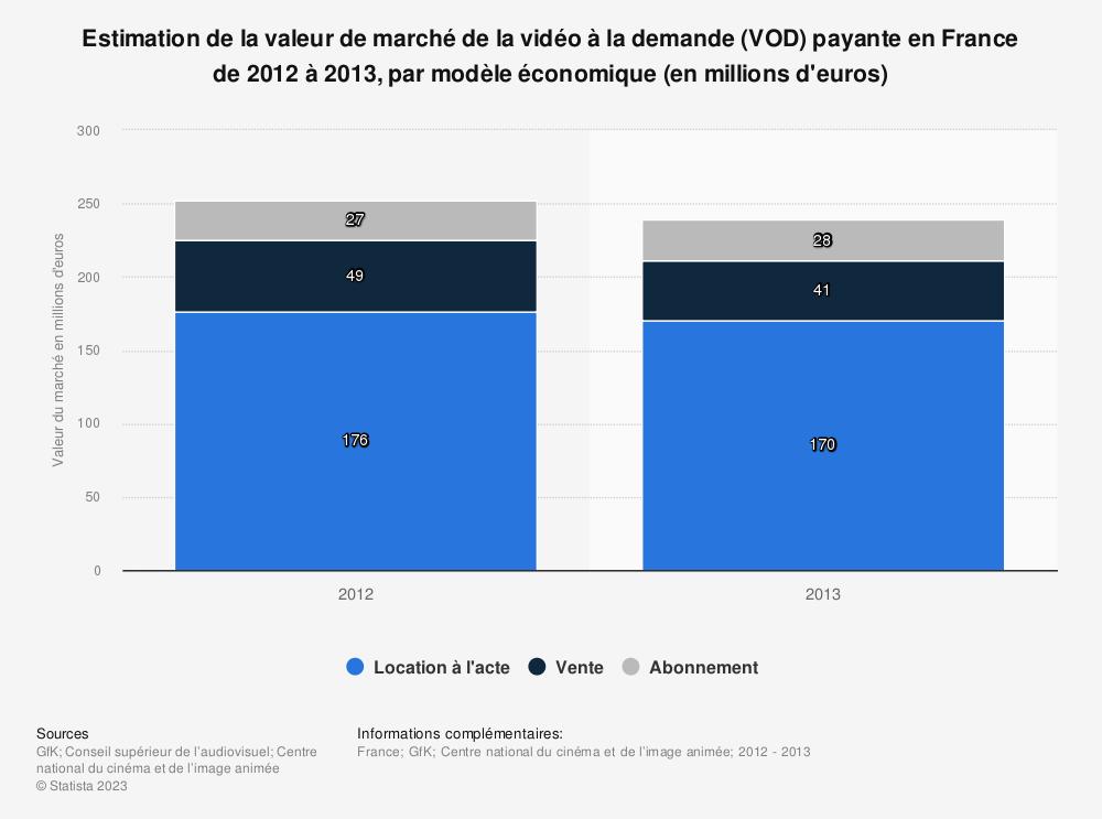 Statistique: Estimation de la valeur de marché de la vidéo à la demande (VOD) payante en France de 2012 à 2013, par modèle économique (en millions d'euros) | Statista