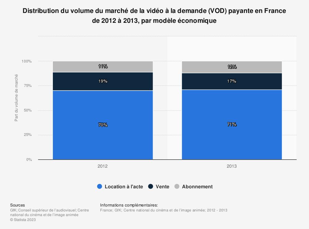 Statistique: Distribution du volume du marché de la vidéo à la demande (VOD) payante en France de 2012 à 2013, par modèle économique | Statista
