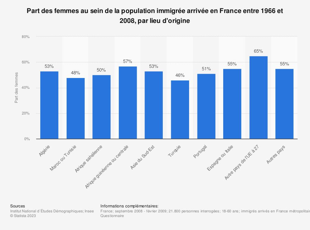 Statistique: Part des femmes au sein de la population immigrée arrivée en France entre 1966 et 2008, par lieu d'origine | Statista