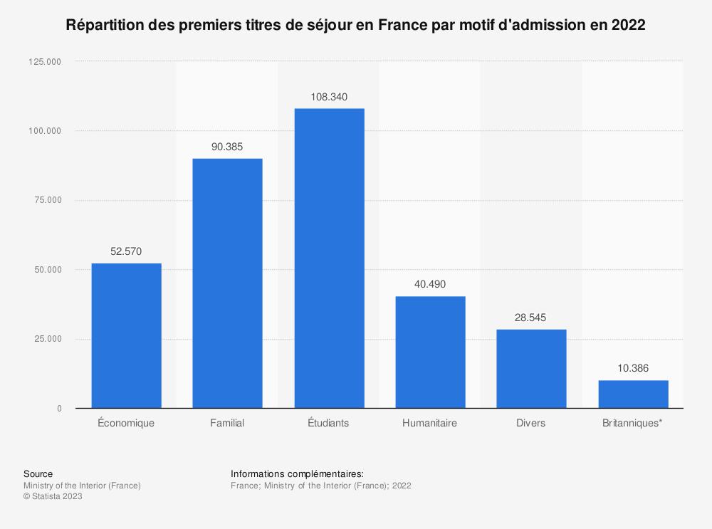 Statistique: Nombre d'accès au séjour des immigrés en France entre 1966 et 2008, selon le motif administratif et la période d'arrivée | Statista