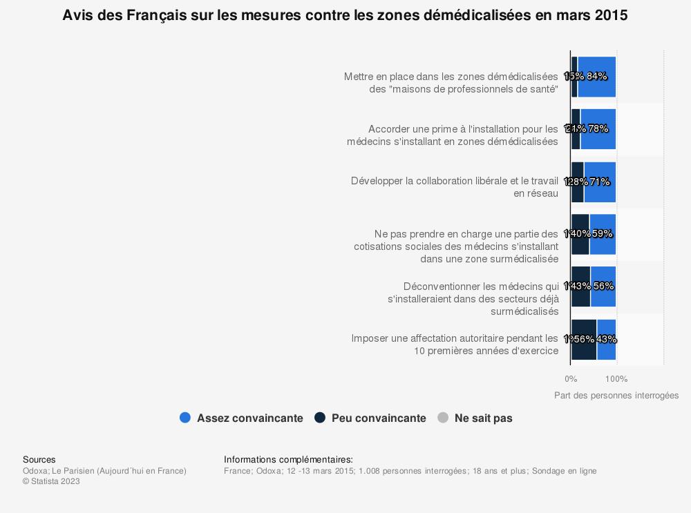 Statistique: Avis des Français sur les mesures contre les zones démédicalisées en mars 2015 | Statista