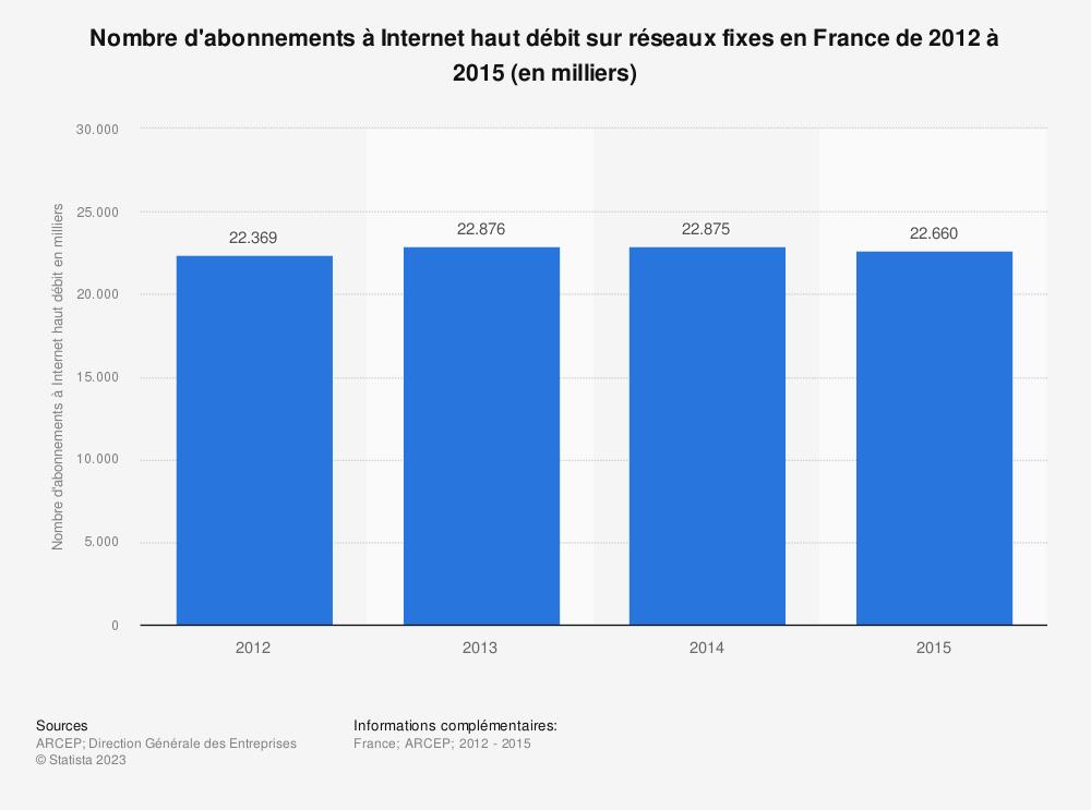 Statistique: Nombre d'abonnements à Internet haut débit sur réseaux fixes en France de 2012 à 2015 (en milliers) | Statista