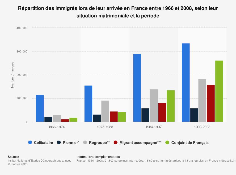 Statistique: Répartition des immigrés lors de leur arrivée en France entre 1966 et 2008, selon leur situation matrimoniale et la période | Statista