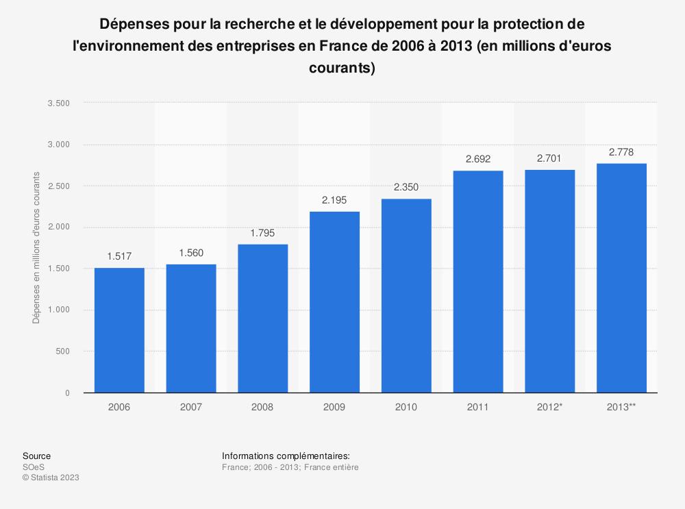 Statistique: Dépenses pour la recherche et le développement pour la protection de l'environnement des entreprises en France de 2006 à 2013 (en millions d'euros courants) | Statista