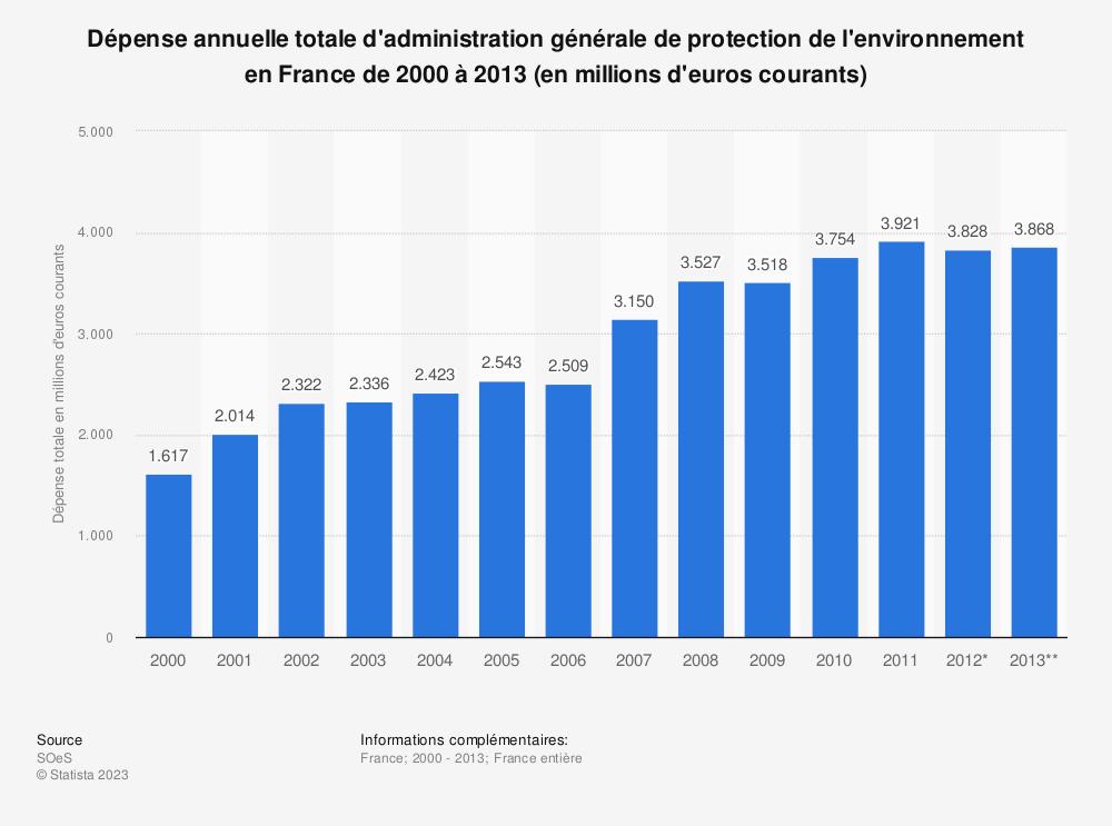 Statistique: Dépense annuelle totale d'administration générale de protection de l'environnement en France de 2000 à 2013 (en millions d'euros courants) | Statista