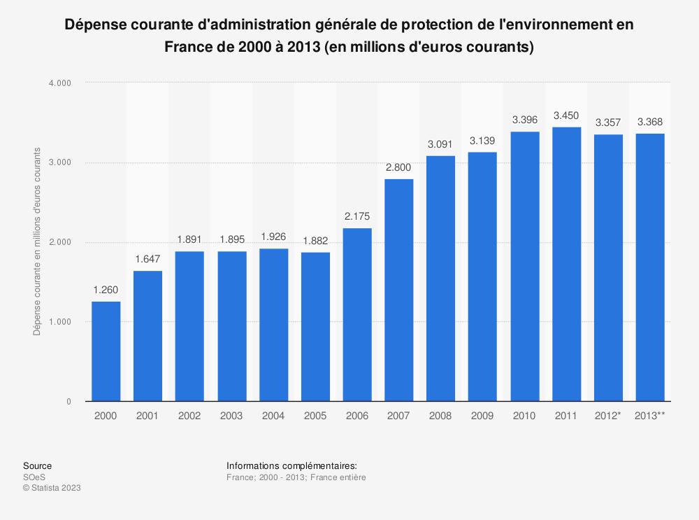 Statistique: Dépense courante d'administration générale de protection de l'environnement en France de 2000 à 2013 (en millions d'euros courants) | Statista