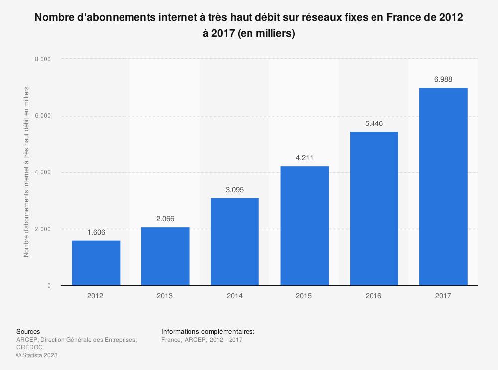 Statistique: Nombre d'abonnements internet à très haut débit sur réseaux fixes en France de 2012 à 2017 (en milliers) | Statista