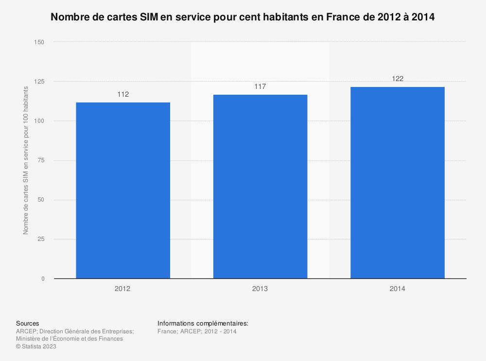 Statistique: Nombre de cartes SIM en service pour cent habitants en France de 2012 à 2014 | Statista