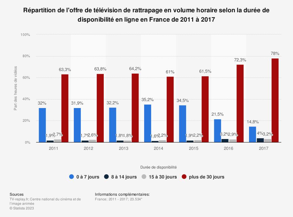 Statistique: Répartition de l'offre de télévision de rattrapage en volume horaire selon la durée de disponibilité en ligne en France de 2011 à 2017 | Statista