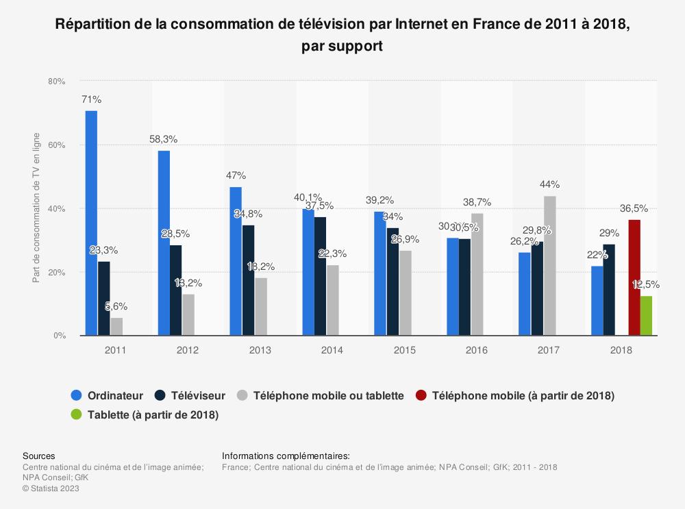 Statistique: Répartition de la consommation de télévision par Internet en France de 2011 à 2018, par support | Statista
