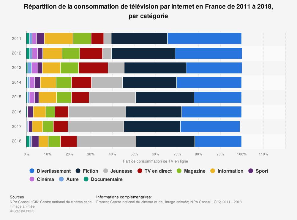 Statistique: Répartition de la consommation de télévision par internet en France de 2011 à 2018, par catégorie | Statista