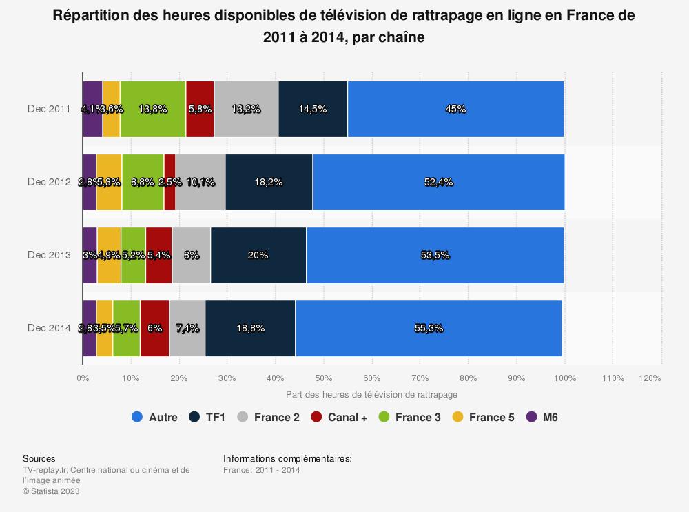 Statistique: Répartition des heures disponibles de télévision de rattrapage en ligne en France de 2011 à 2014, par chaîne | Statista