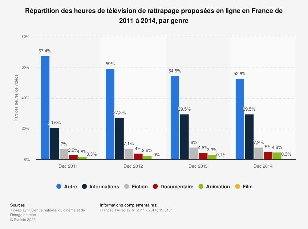 Statistique: Répartition des heures de télévision de rattrapage proposées en ligne en France de 2011 à 2014, par genre | Statista