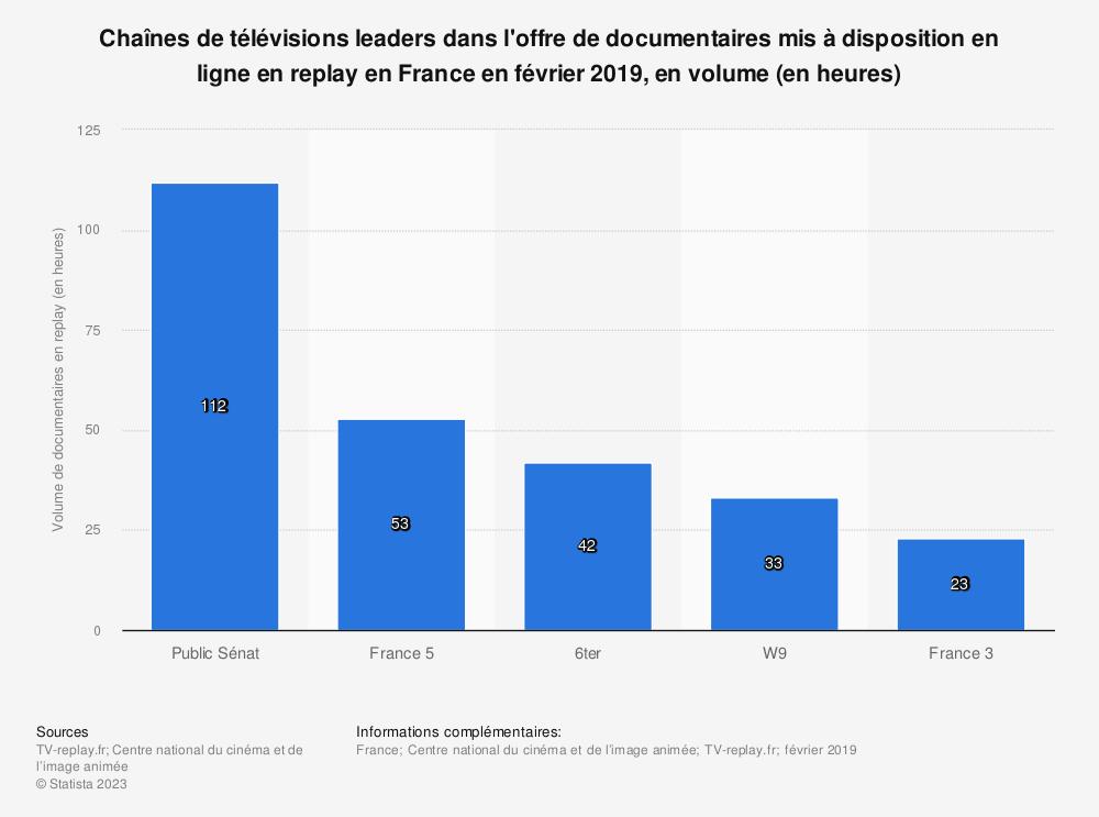 Statistique: Chaînes de télévisions leaders dans l'offre de documentaires mis à disposition en ligne en replay en France en février 2019, en volume (en heures) | Statista